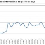 Precio soja pro-Kirchner