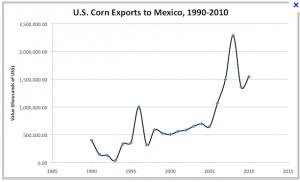 Importaciones de maiz de USA en México