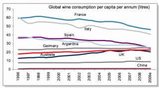 wine consumption Read the per capita wine consumption by country discussion from the chowhound wine food community join the discussion today.