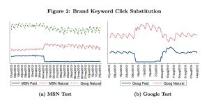 Al desaparecer la publicidad de la marca, los usuarios la buscan en los links orgánicos, generando un ahorro importante