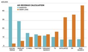 La contribución de Social y Display es mucho mayor, mientras que la de Search es menor de lo asumido